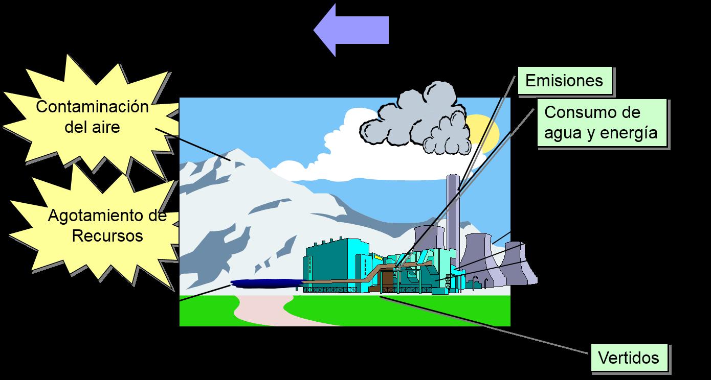 b2680cfce16 CONCEPTOS SOBRE MEDIO AMBIENTE  Aspecto e Impacto Ambiental – ZARCAM
